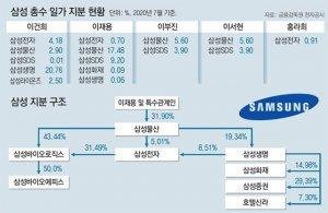 '이재용의 뉴 삼성' 본궤도에… 경영권 승계-미래산업 발굴 과제