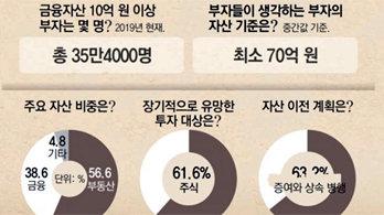 """부동산으로 자산 키운 부자들 """"유망 투자처는 주식"""""""