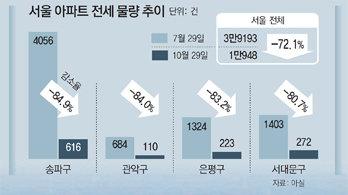 """상승폭 커지는 전셋값… """"전세매물 씨 마르고 월세비중 급증"""""""