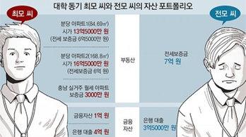 서른넷 동갑내기 대학-입사 동기 자산 격차…4억→11억 더 벌어져