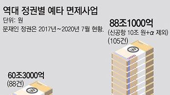 신공항 강행땐 文정부 예타면제 100조 넘긴다