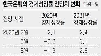 """""""코로나 3차확산 충격, 8월보다 크지만… 수출회복에 성장률 상향"""""""