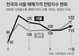 전국 집값, 17년만에 가장 많이 올랐다