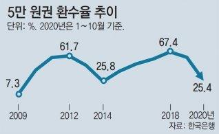 대면소비 줄자… 5만원권 환수율 '최저'