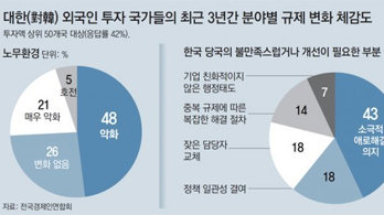 """""""정책당국 소극적 행정… 건의하면 '안된다' 답만"""""""