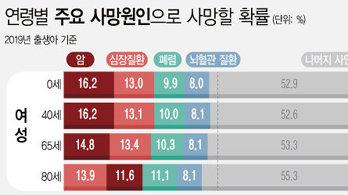 작년 출생한 한국인, 다섯 중 하나는 암으로 사망…1위는 '폐암'