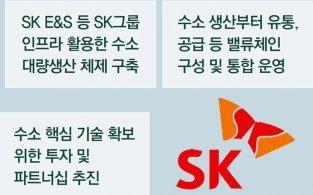 "SK 수소 사업 진출 선언… <br>""생산-유통 전 과정 생태계 구축할것"""