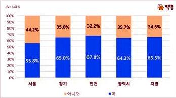 """10명 중 7명 """"내년 집 산다""""…아파트 청약 '관심'"""