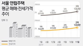 15개월 걸리던 게 불과 4개월만에…서울 빌라값 3억대 '껑충'