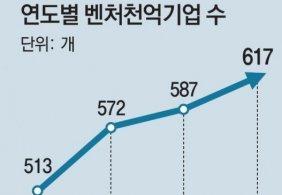매출 1000억 넘는 벤처 617개… 총매출 140조 '재계 4위 수준'
