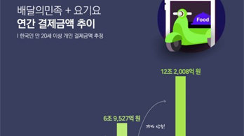배민·요기요 결제액, 작년 12.2조원 '역대급'…전년비 75%↑