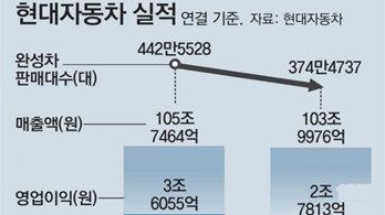 """현대자동차, 2년연속 100조 매출… """"올해 15% 성장 목표"""""""