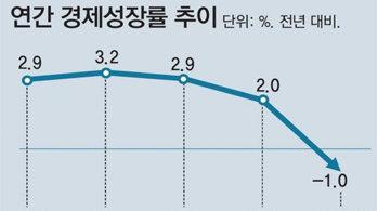 '코로나 충격' 민간소비 5% 뒷걸음… 정부 지출로 역성장 폭 줄여