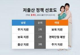"""미혼여성 10명 중 3명 """"애 안 낳을래"""" …35~39세 42% """"출산 거부"""""""