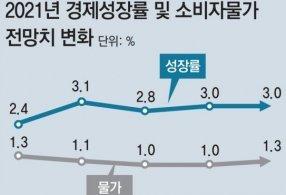 """올 물가상승률 전망 1.3%로 상향… 이주열 """"인플레 우려 상황 아냐"""""""
