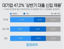 """대기업 47.2% """"상반기 대졸 신입 채용한다"""""""