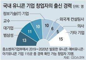 유니콘기업 창업자 19%가 삼성계열사 출신