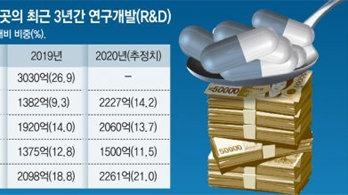 """""""매출 2조클럽 시대 연다"""" 꿈 부푼 K제약바이오"""