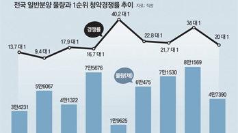 """잠잠했던 청약 시장… """"투자 심리 위축 탓"""""""