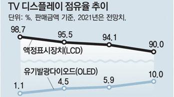 """""""10대중 1대는 OLED TV"""" 글로벌 점유율 약진 예상"""