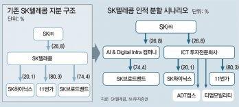 """SKT '통신-투자전문' 분할 공식화… """"미래 사업에 적극 투자 시동"""""""
