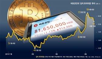 비트코인 '김치 프리미엄'에… 수상한 해외송금 급증