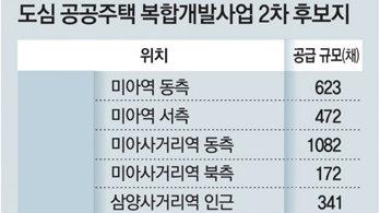 청량리-미아역 역세권 등에 1만2900채 공급