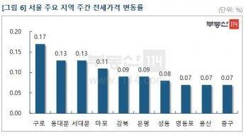 서울 아파트 가격 상승폭 확대…재건축 0.18%↑·일반 0.06%↑