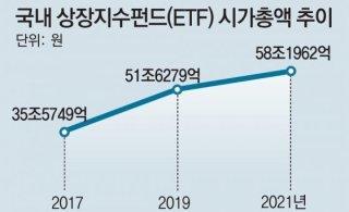 """""""전기차 등 '테마형 ETF'에 거액 몰려"""""""