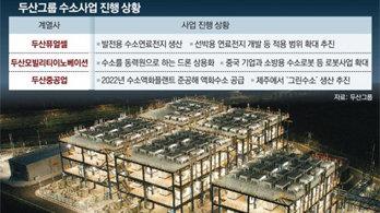 수소 선점나선 '뉴 두산'… TF팀 신설