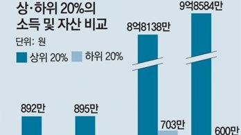 가구소득, 2년 전으로 후퇴… 부동산 빈부격차 더 커져 164배