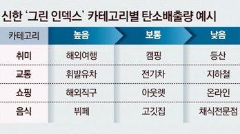 """""""고깃집보다 채식전문점 갈수록 더 많은 카드 포인트 혜택"""""""