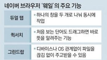 """한국형 브라우저 '웨일' 힘싣는 네이버… """"크롬-IE 넘는다"""""""