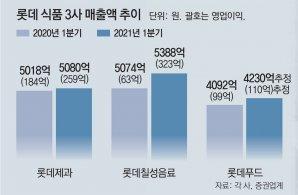 롯데 '식품 3총사' 실적 상승… 온라인 키워 '그룹 모태사업' 재건