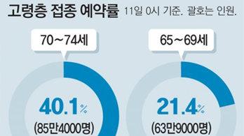 '아스트라 불신'… 고령층 접종 예약률 예상치 밑돌아