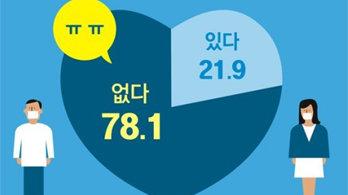 """코로나에 갇힌 싱글… 78% """"새 이성 못 만나"""""""