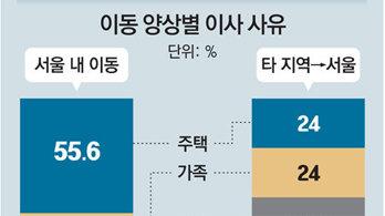 해마다 서울시민 20% 이사… 75%는 서울안 이동