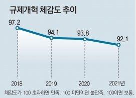 """""""기업들 정부 규제개혁 만족도 3년 연속 하락"""""""