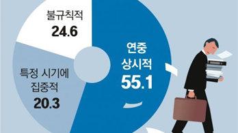 """주 52시간제 보름 앞둔 영세업체 """"인력 떠나 문닫을 판"""""""