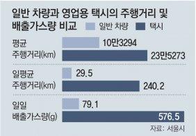 택시 배출가스, 일반車의 7.3배 뿜었다