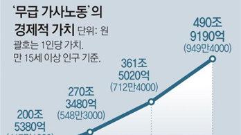 살림男 늘었지만…男 521만원-女 1380만원어치 노동