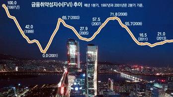 """빚 쌓이고 자산 과열… 한은 """"금융위기 수준 근접"""""""