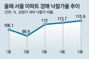 서울 아파트 매물 줄자 '경매 광풍'… 시세 넘는 낙찰 속출