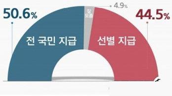 '5차 재난지원금'에 쪼개진 대한민국 …보편 50.6%, 선별 44.5% '팽팽'