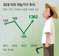 """2030 """"창업하듯 창농""""… 청년농부, 역대 최대치 증가"""