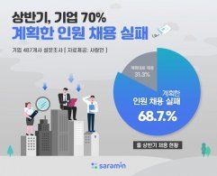 """기업 10곳 중 7곳 """"상반기 계획한 인원 채용 실패"""""""