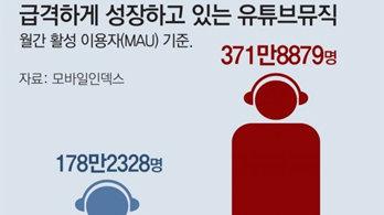 유튜브 뮤직 고속성장, 국내 서비스 추격