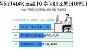 """직장인 41% """"코로나19 이후 사내소통 더 어려워져"""""""