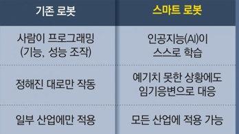 """손정의 """"AI로봇, 미래산업 핵심"""""""
