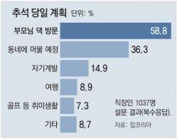 """올 추석 대세는 '알뜰 홈추족'… """"동네 안 벗어날 것"""" 36%"""